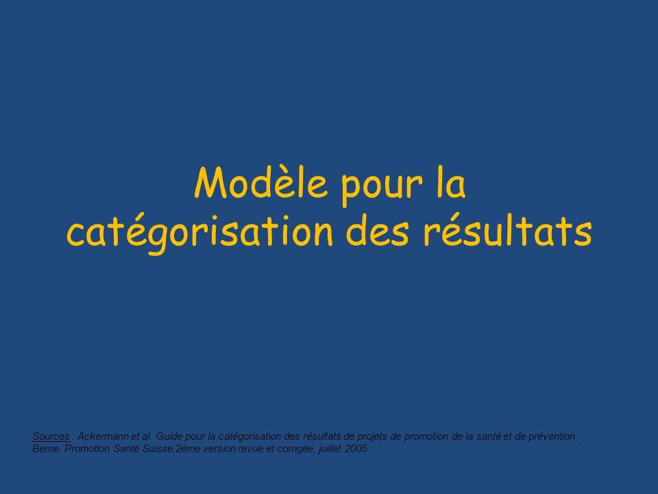 Modèle pour la catégorisation des résultats Sources : Ackermann et al.
