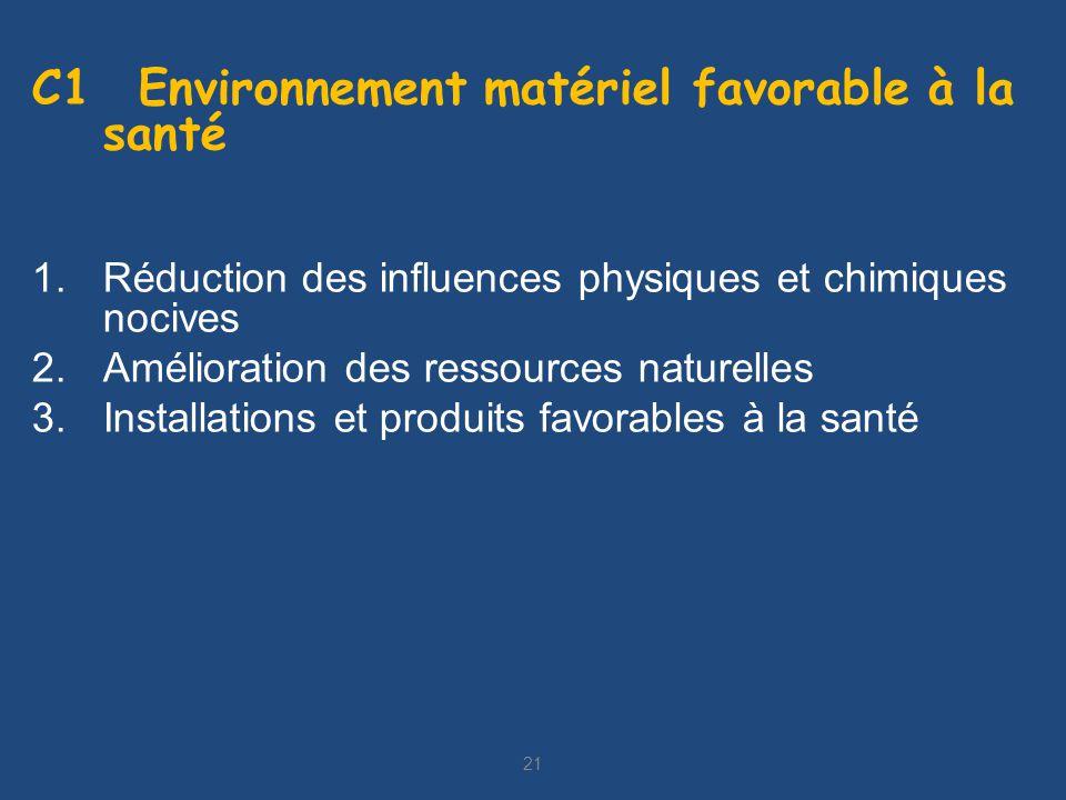 21 C1 Environnement matériel favorable à la santé 1.Réduction des influences physiques et chimiques nocives 2.Amélioration des ressources naturelles 3.Installations et produits favorables à la santé