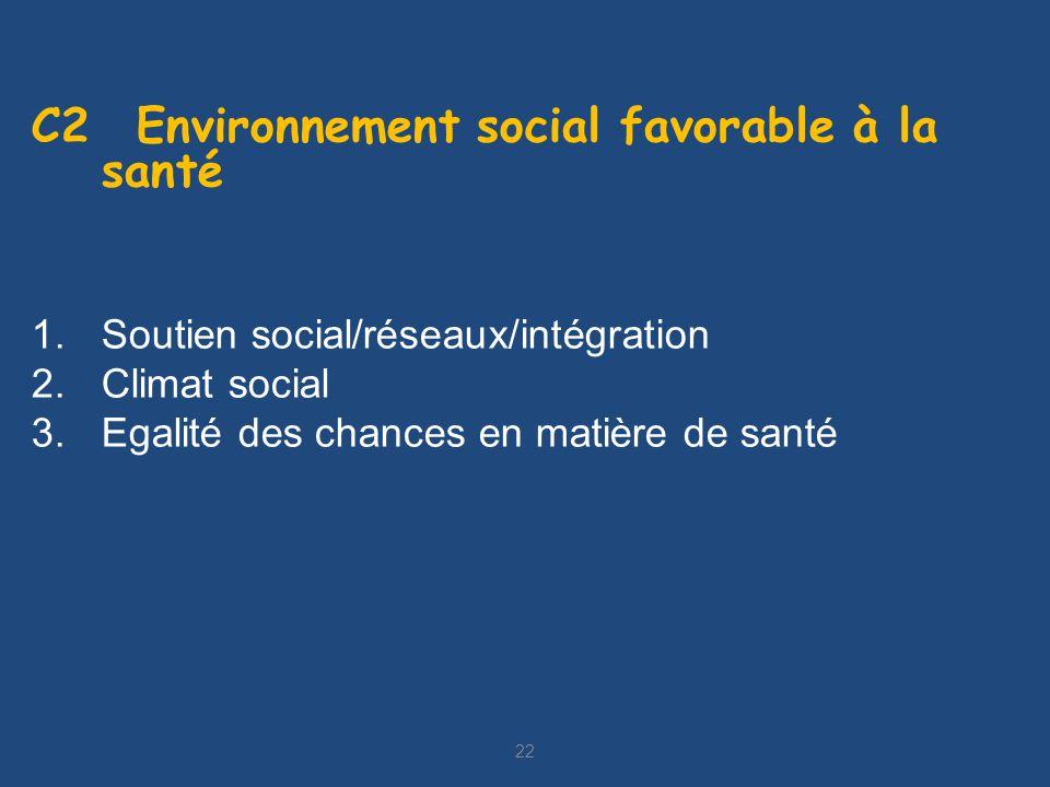 22 C2 Environnement social favorable à la santé 1.Soutien social/réseaux/intégration 2.Climat social 3.Egalité des chances en matière de santé