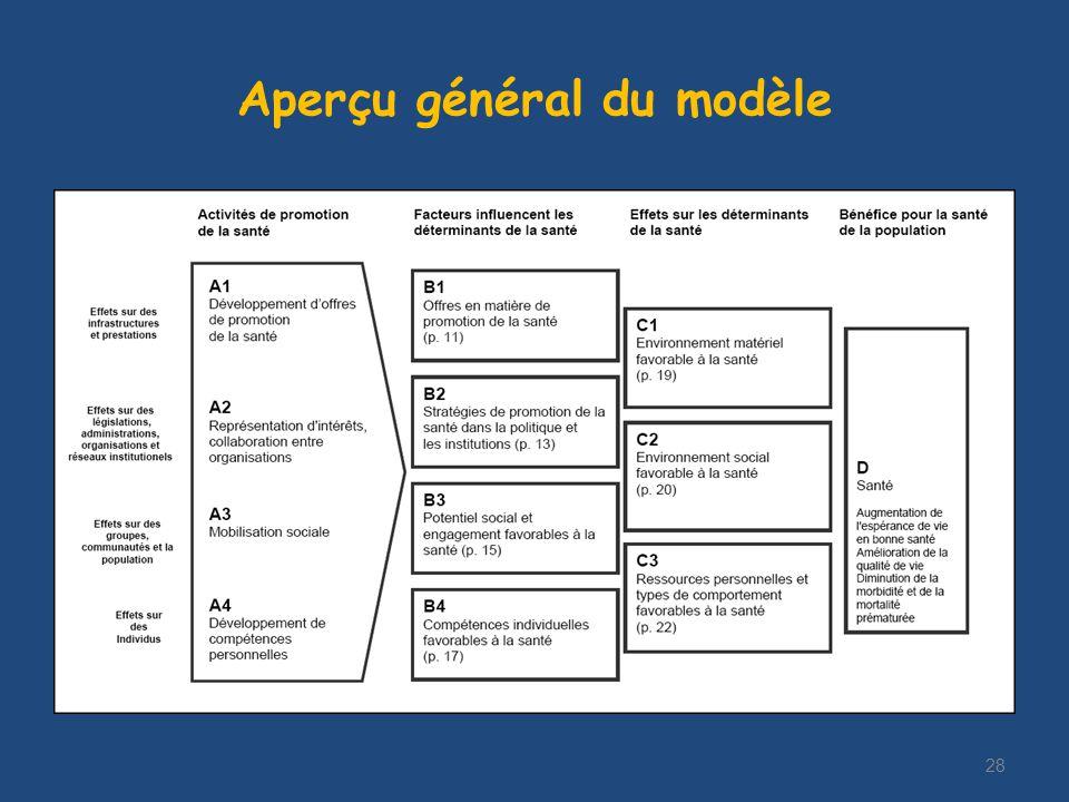 Aperçu général du modèle 28