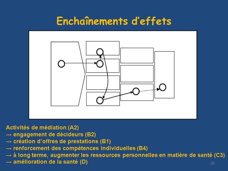 Enchaînements deffets 29 Activités de médiation (A2) engagement de décideurs (B2) création doffres de prestations (B1) renforcement des compétences individuelles (B4) à long terme, augmenter les ressources personnelles en matière de santé (C3) amélioration de la santé (D)