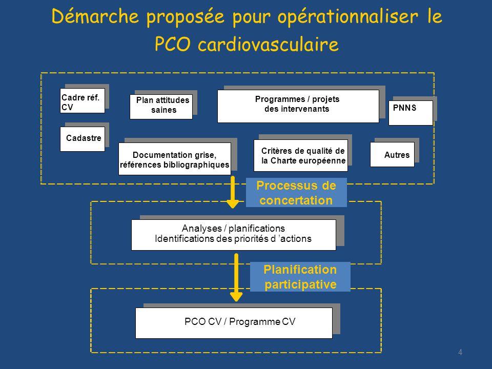 4 Démarche proposée pour opérationnaliser le PCO cardiovasculaire Cadre réf. CV Cadastre Plan attitudes saines Documentation grise, références bibliog