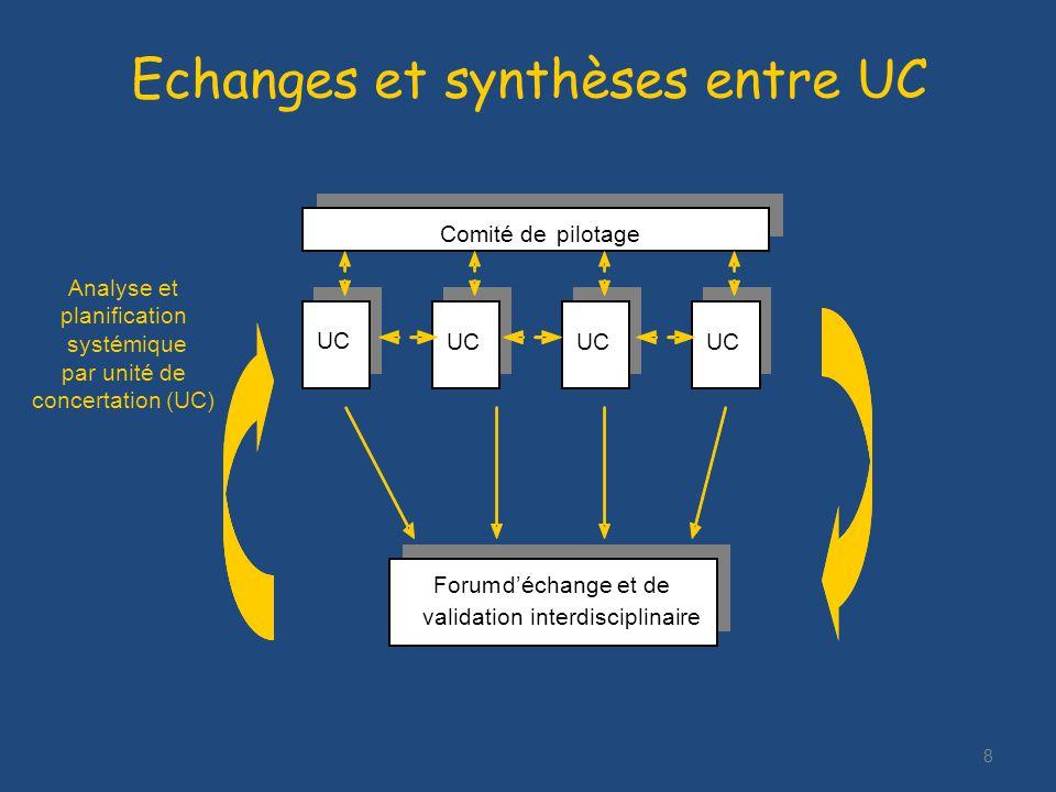 8 Echanges et synthèses entre UC UC Analyse et planification systémique par unité de concertation (UC) Forumdéchange et de validation interdisciplinaire Comité de pilotage