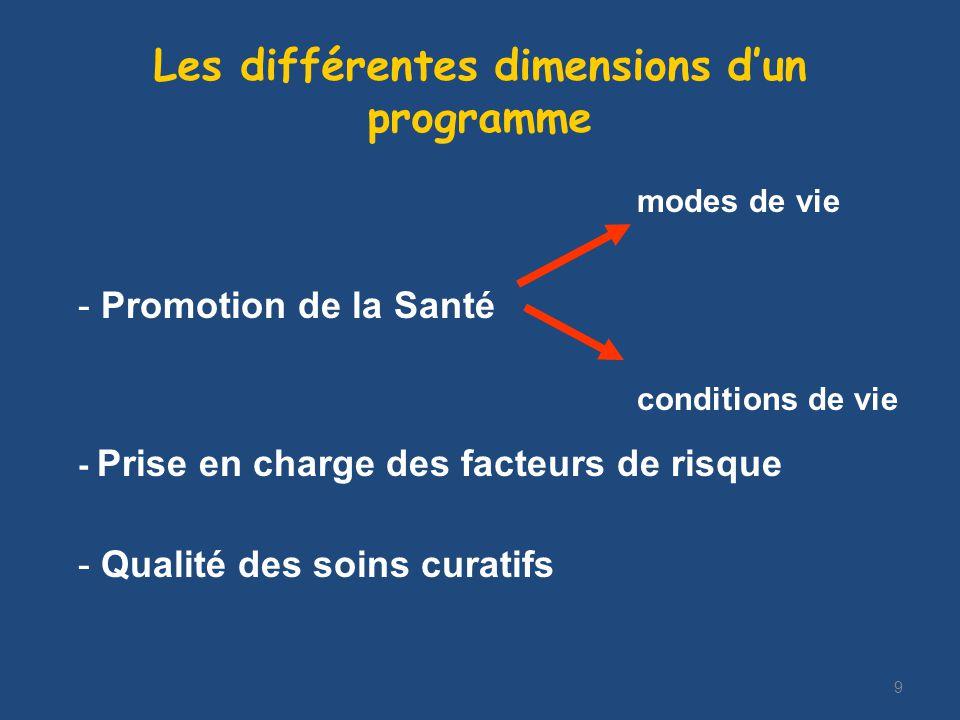 9 Les différentes dimensions dun programme modes de vie - Promotion de la Santé conditions de vie - Prise en charge des facteurs de risque - Qualité des soins curatifs