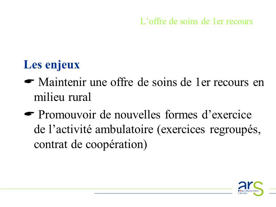 Loffre de soins de 1er recours : le contrat dengagement de service public LAuvergne est peu attractive pour les internes quelle forme sur 100 médecins généralistes diplômés en Auvergne, 74 exercent dans la région sur 100 médecins spécialistes diplômés en Auvergne, 57 exercent dans la région