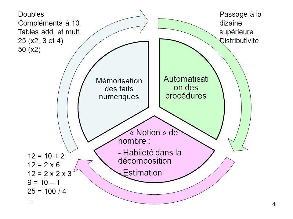 12 = 10 + 2 12 = 2 x 6 12 = 2 x 2 x 3 9 = 10 – 1 25 = 100 / 4 … Passage à la dizaine supérieure Distributivité … Doubles Compléments à 10 Tables add.
