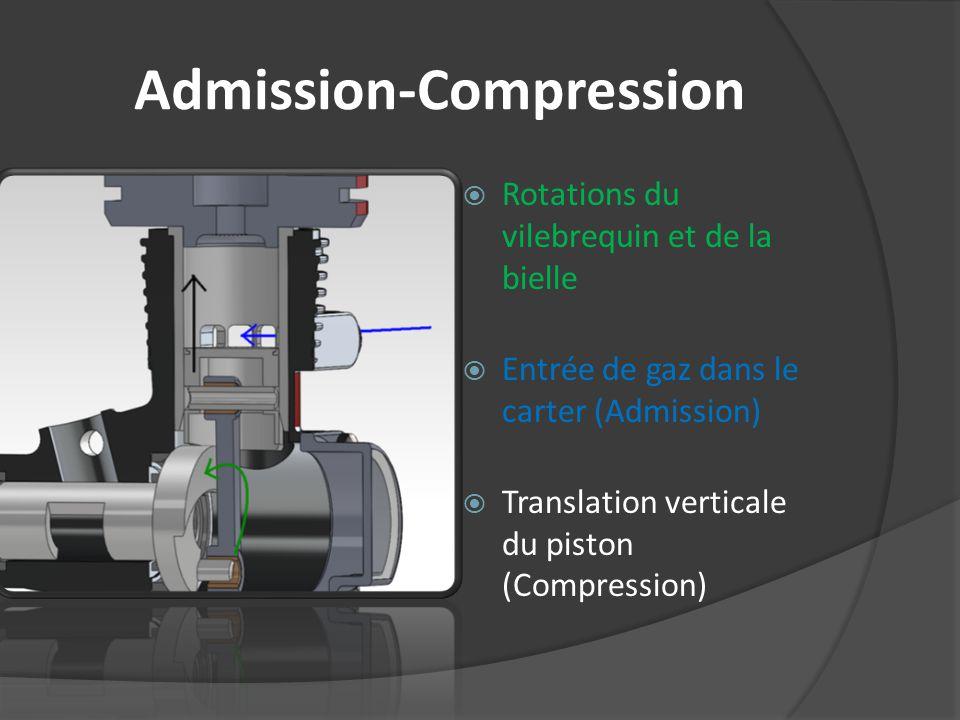 Admission-Compression Rotations du vilebrequin et de la bielle Entrée de gaz dans le carter (Admission) Translation verticale du piston (Compression)