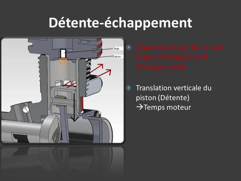Détente-échappement Expulsion de gaz brulé vers le pot déchappement (Echappement) Translation verticale du piston (Détente) Temps moteur