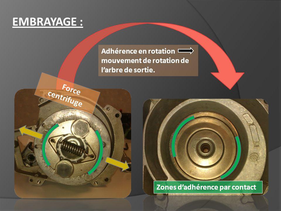 Adhérence en rotation mouvement de rotation de larbre de sortie. Force centrifuge EMBRAYAGE : Zones dadhérence par contact