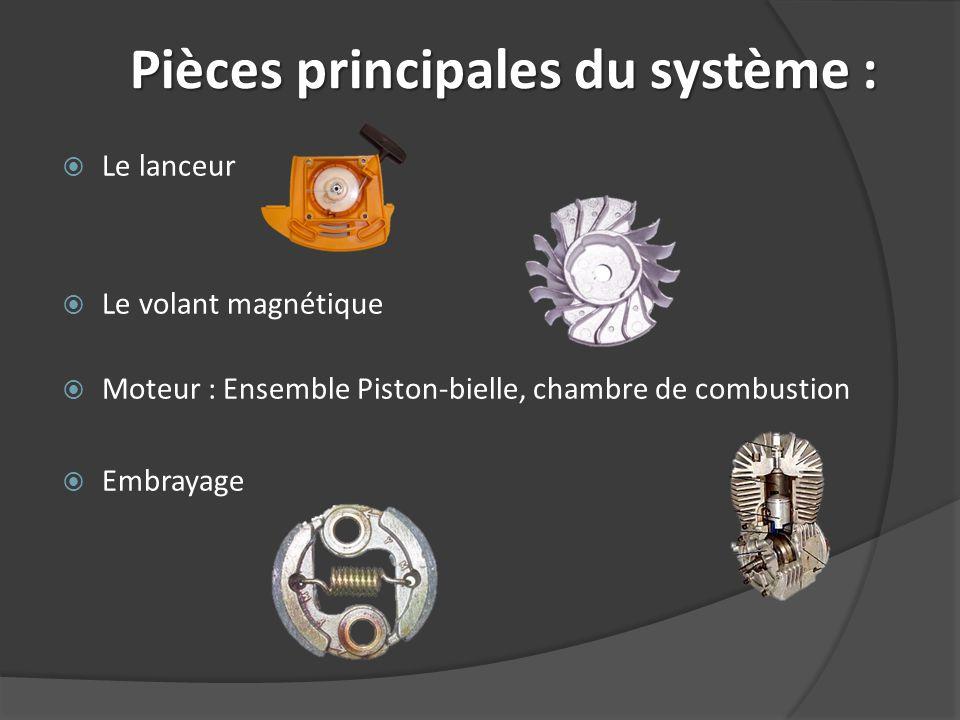 Pièces principales du système : Le lanceur Le volant magnétique Moteur : Ensemble Piston-bielle, chambre de combustion Embrayage