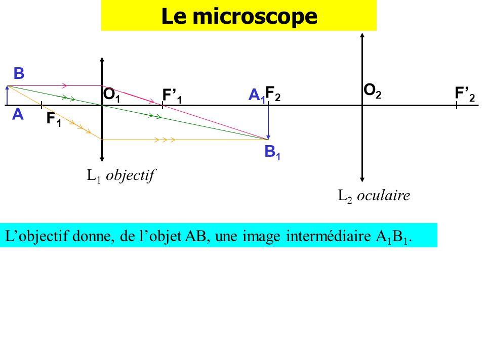 F2F2 Le microscope L 1 objectif L 2 oculaire F1F1 F1F1 O1O1 O2O2 A B F2F2 Limage intermédiaire A 1 B 1 constitue un objet pour loculaire.