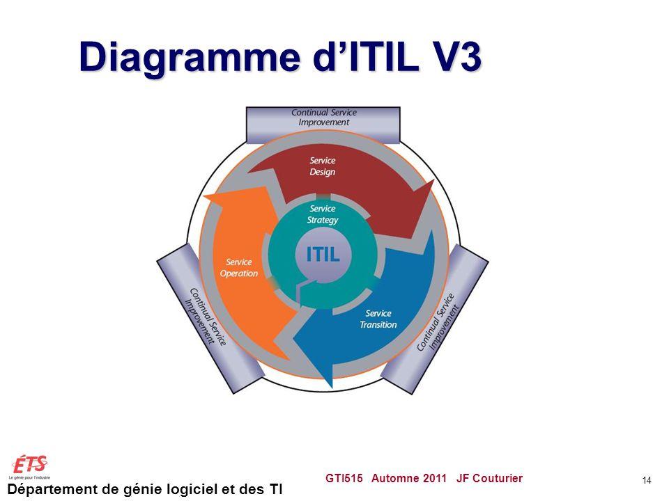 Département de génie logiciel et des TI Diagramme dITIL V3 GTI515 Automne 2011 JF Couturier 14