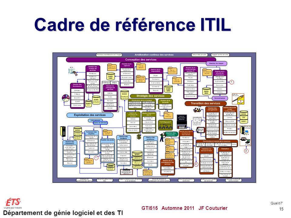 Département de génie logiciel et des TI Cadre de référence ITIL GTI515 Automne 2011 JF Couturier 15 Qualiti7
