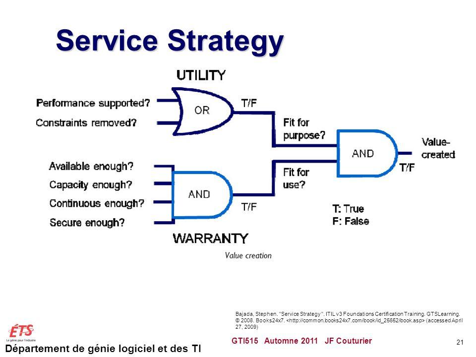 Département de génie logiciel et des TI Service Strategy GTI515 Automne 2011 JF Couturier 21 Bajada, Stephen.
