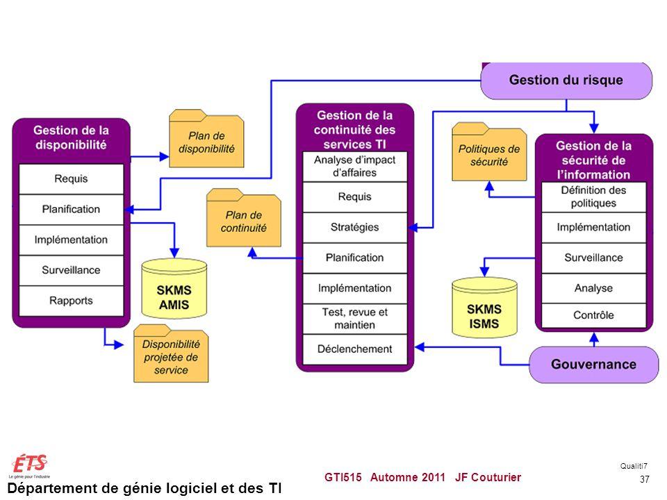 Département de génie logiciel et des TI GTI515 Automne 2011 JF Couturier 37 Qualiti7