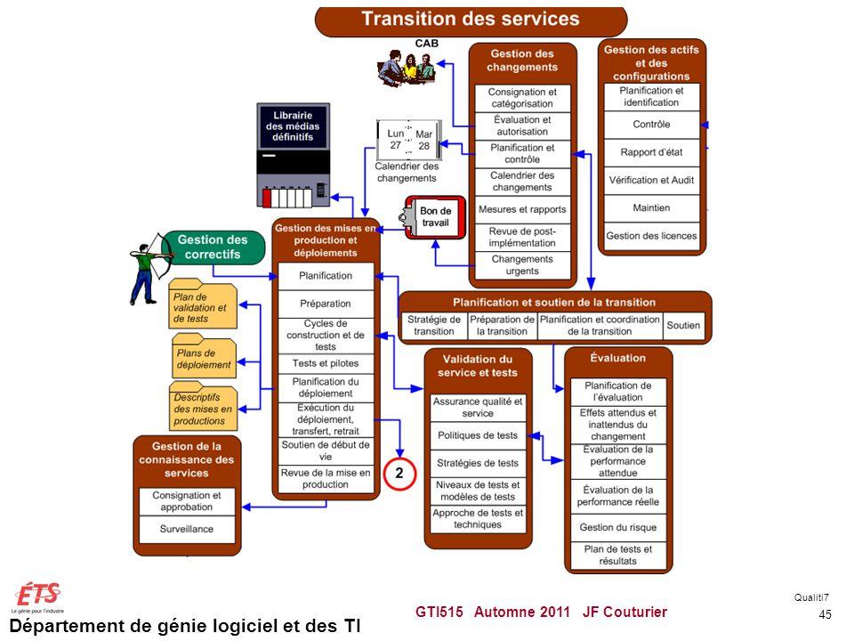 Département de génie logiciel et des TI GTI515 Automne 2011 JF Couturier 45 Qualiti7