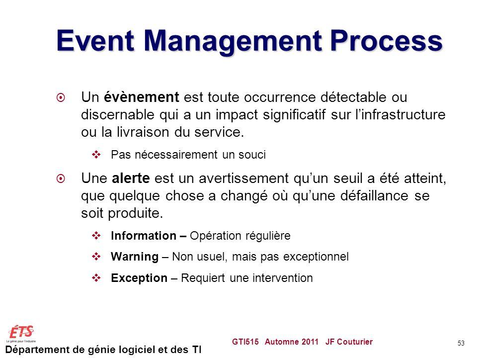 Département de génie logiciel et des TI Event Management Process Un évènement est toute occurrence détectable ou discernable qui a un impact significa