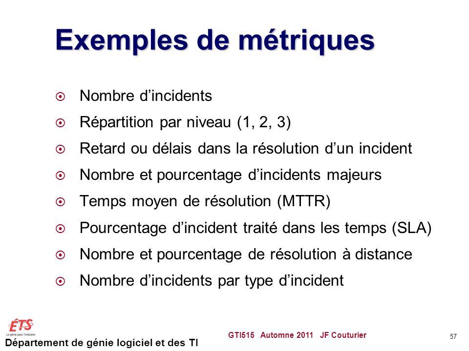 Département de génie logiciel et des TI Exemples de métriques Nombre dincidents Répartition par niveau (1, 2, 3) Retard ou délais dans la résolution d