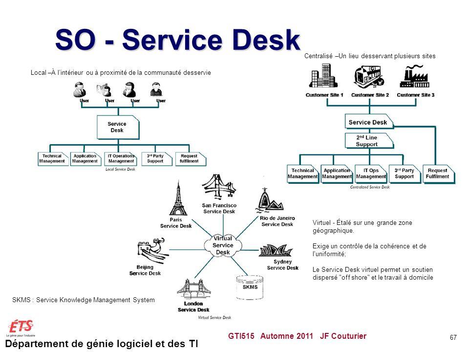 Département de génie logiciel et des TI SO - Service Desk GTI515 Automne 2011 JF Couturier 67 Local –À lintérieur ou à proximité de la communauté dess