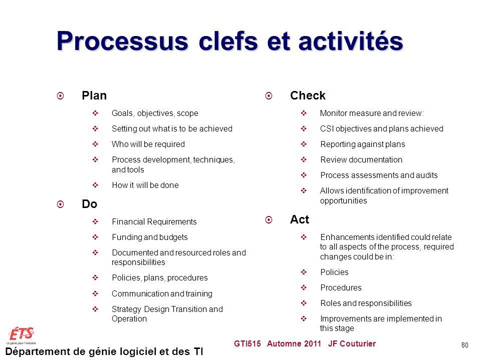 Département de génie logiciel et des TI Processus clefs et activités Plan Goals, objectives, scope Setting out what is to be achieved Who will be requ
