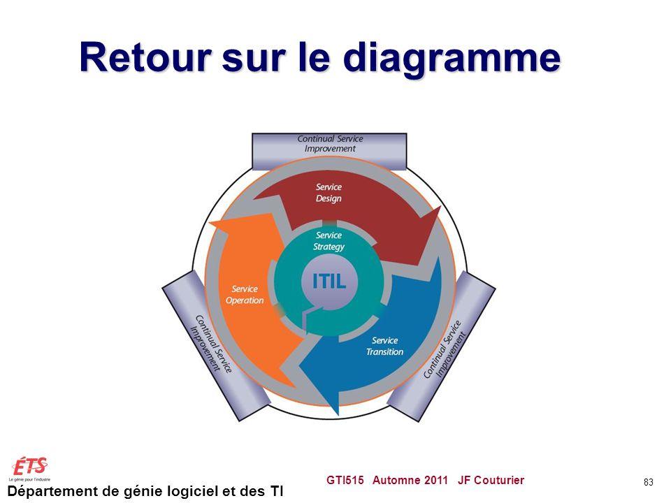 Département de génie logiciel et des TI Retour sur le diagramme GTI515 Automne 2011 JF Couturier 83