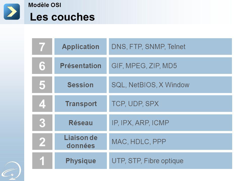 4 3 2 1 Transport Réseau Liaison de données PhysiqueUTP, STP, Fibre optique MAC, HDLC, PPP IP, IPX, ARP, ICMP TCP, UDP, SPX 5 SessionSQL, NetBIOS, X Window 6 PrésentationGIF, MPEG, ZIP, MD5 7 ApplicationDNS, FTP, SNMP, Telnet Les couches Modèle OSI