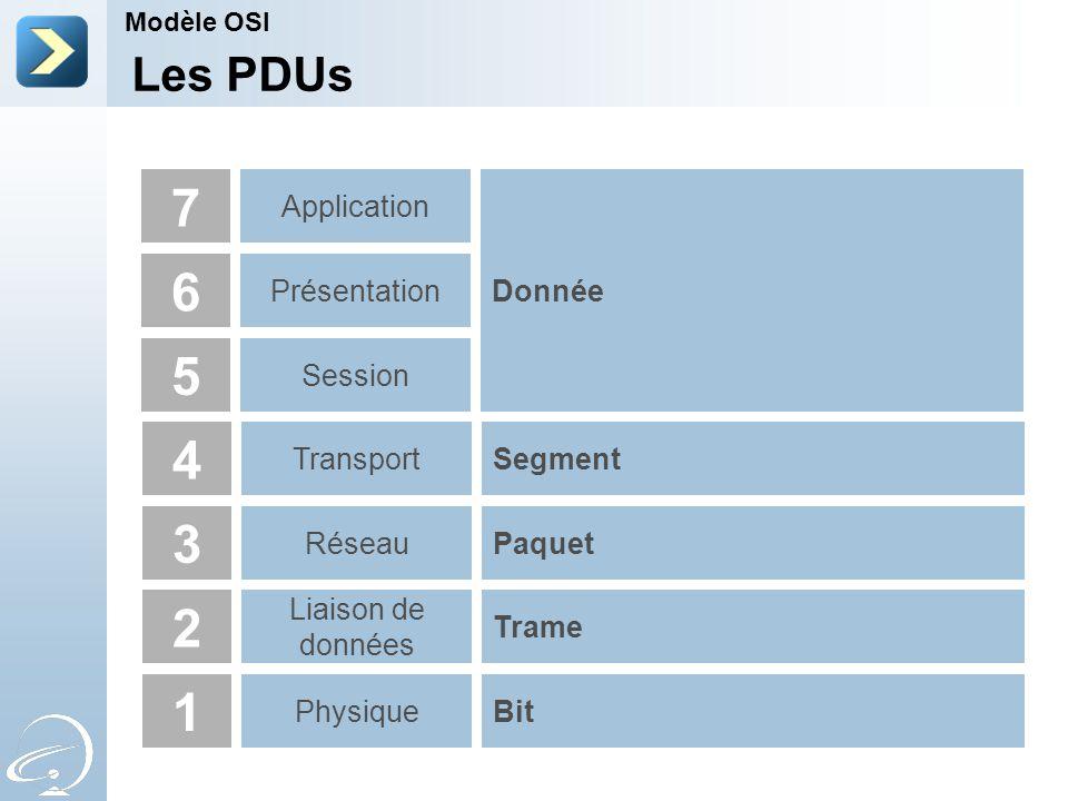 Les PDUs Modèle OSI 4 3 2 1 Transport Réseau Liaison de données PhysiqueBit Trame Paquet Segment 5 Session 6 Présentation 7 Application Donnée