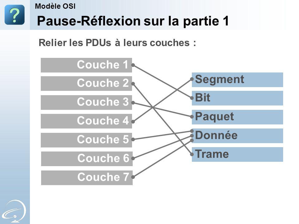 Couche 3 Couche 1 Couche 5 Couche 4 Couche 2 Couche 6 Couche 7 Paquet Segment Trame Donnée Bit Pause-Réflexion sur la partie 1 Modèle OSI Relier les PDUs à leurs couches :