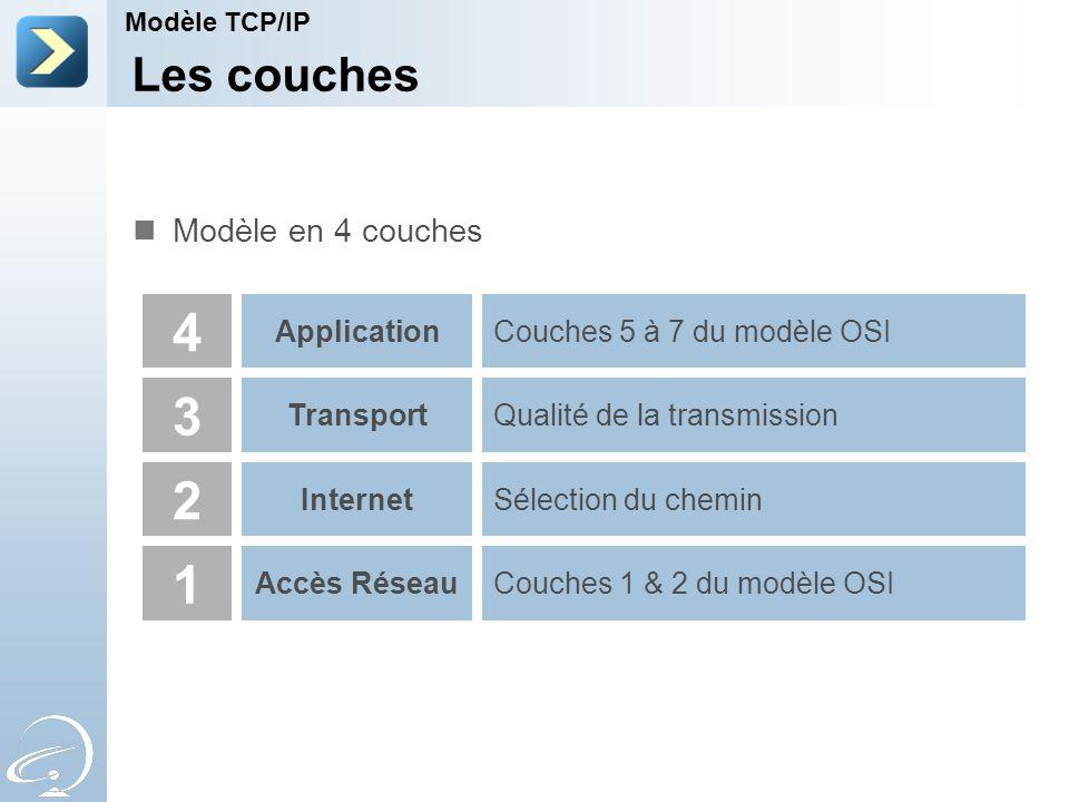 Les couches Modèle TCP/IP 4 3 2 1 Application Transport Internet Accès RéseauCouches 1 & 2 du modèle OSI Sélection du chemin Qualité de la transmission Couches 5 à 7 du modèle OSI Modèle en 4 couches