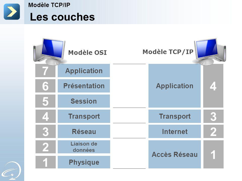 Les couches Modèle TCP/IP 4 3 2 1 Transport Réseau Liaison de données Physique 5 Session 6 Présentation 7 Application Modèle OSI Transport Internet Accès Réseau Application 3 2 1 4 Modèle TCP/IP