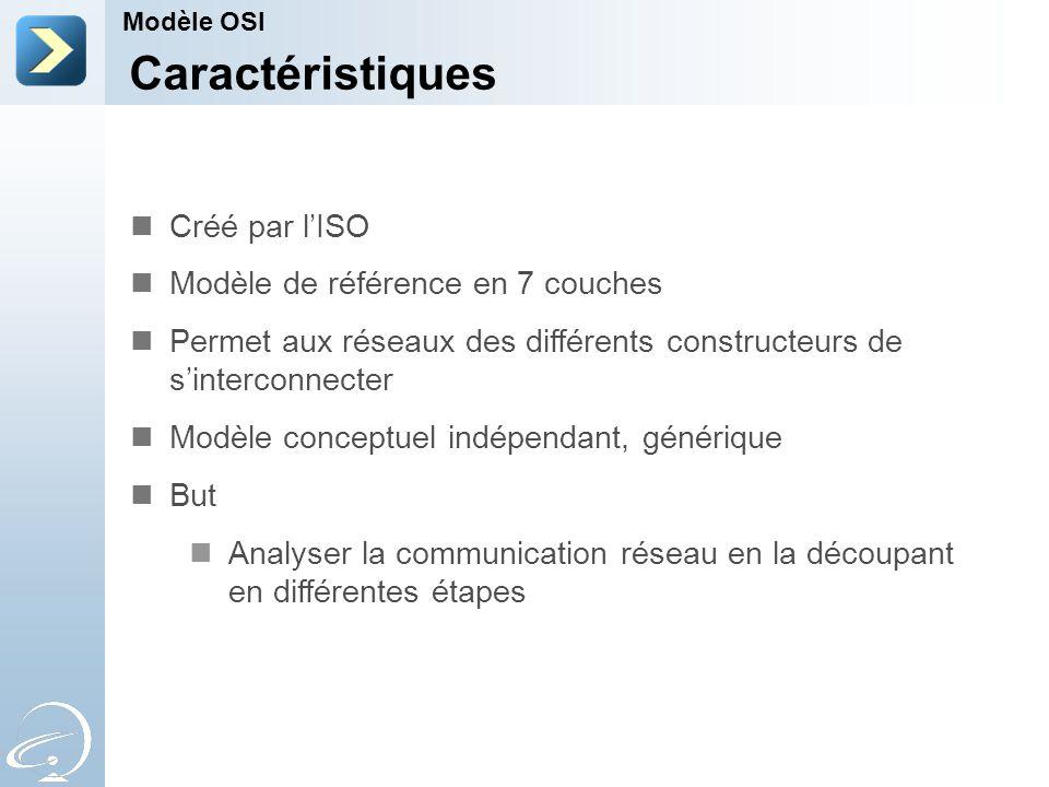 Les couches Modèle OSI 4 3 2 1 Transport Réseau Liaison de données PhysiqueEnvoi sur le média physique Préparation de lenvoi sur le média Sélection du chemin Qualité de la transmission 5 SessionContrôle du dialogue 6 PrésentationGestion de la syntaxe 7 ApplicationCommunication avec les logiciels