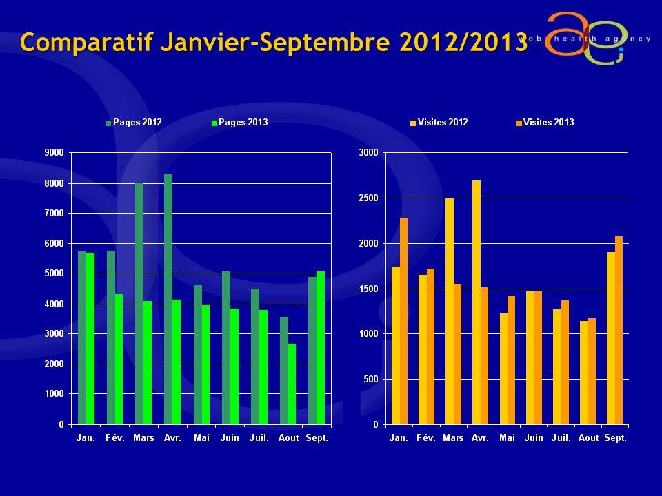 Comparatif Janvier-Septembre 2012/2013