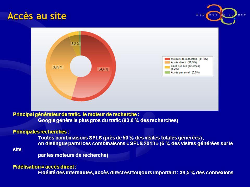 Accès au site Principal générateur de trafic, le moteur de recherche : Google génère le plus gros du trafic (93.6 % des recherches) Principales recherches : Toutes combinaisons SFLS (près de 50 % des visites totales générées), on distingue parmi ces combinaisons « SFLS 2013 » (6 % des visites générées sur le site par les moteurs de recherche) Fidélisation = accès direct : Fidélité des internautes, accès direct est toujours important : 39,5 % des connexions
