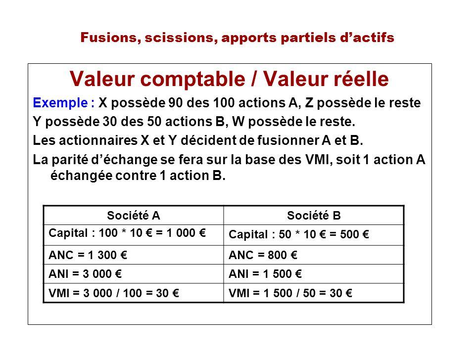 Fusions, scissions, apports partiels dactifs Valeur comptable / Valeur réelle Exemple : X possède 90 des 100 actions A, Z possède le reste Y possède 30 des 50 actions B, W possède le reste.