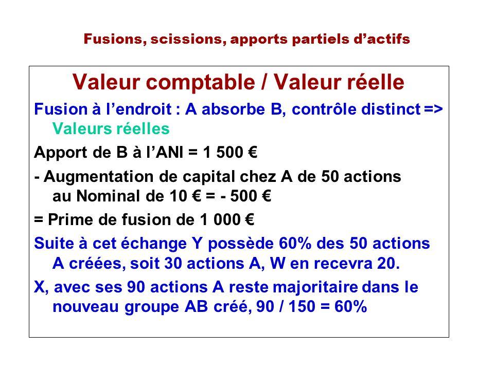 Fusions, scissions, apports partiels dactifs Valeur comptable / Valeur réelle Fusion à lendroit : A absorbe B, contrôle distinct => Valeurs réelles Apport de B à lANI = 1 500 - Augmentation de capital chez A de 50 actions au Nominal de 10 = - 500 = Prime de fusion de 1 000 Suite à cet échange Y possède 60% des 50 actions A créées, soit 30 actions A, W en recevra 20.