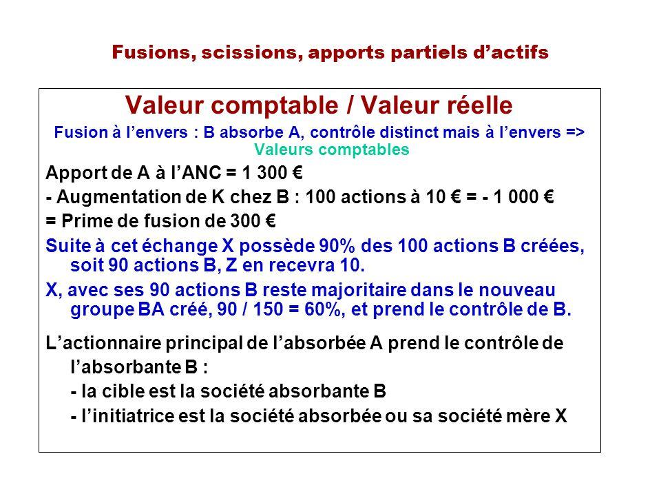 Fusions, scissions, apports partiels dactifs Valeur comptable / Valeur réelle Fusion à lenvers : B absorbe A, contrôle distinct mais à lenvers => Valeurs comptables Apport de A à lANC = 1 300 - Augmentation de K chez B : 100 actions à 10 = - 1 000 = Prime de fusion de 300 Suite à cet échange X possède 90% des 100 actions B créées, soit 90 actions B, Z en recevra 10.