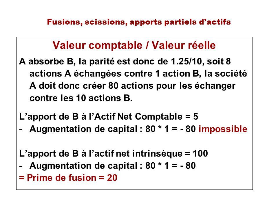 Fusions, scissions, apports partiels dactifs Valeur comptable / Valeur réelle A absorbe B, la parité est donc de 1.25/10, soit 8 actions A échangées contre 1 action B, la société A doit donc créer 80 actions pour les échanger contre les 10 actions B.