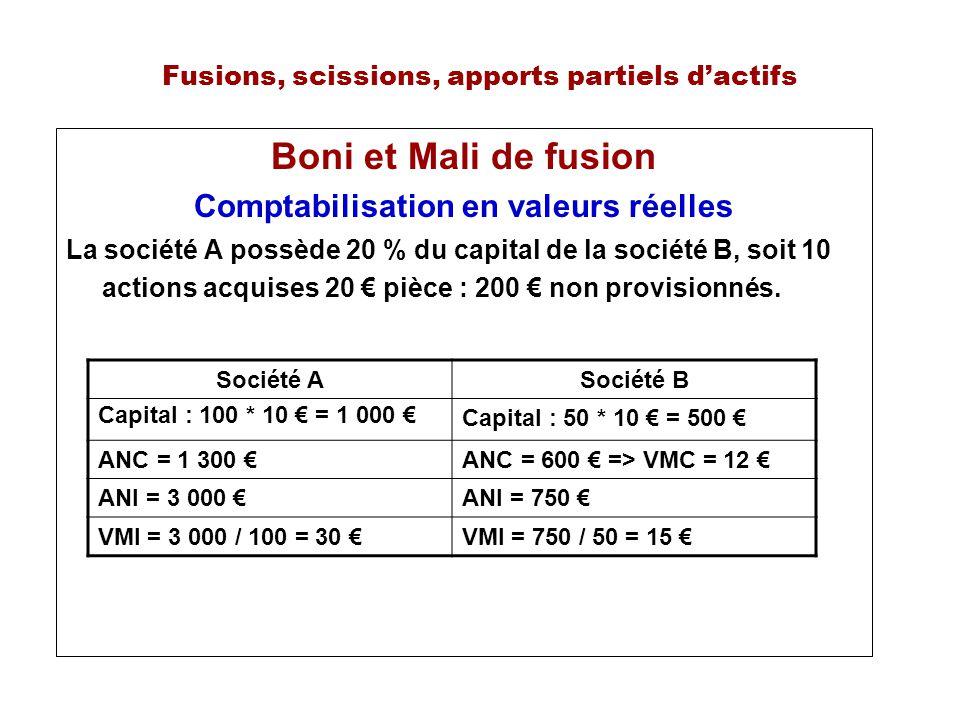 Fusions, scissions, apports partiels dactifs Boni et Mali de fusion Comptabilisation en valeurs réelles La société A possède 20 % du capital de la société B, soit 10 actions acquises 20 pièce : 200 non provisionnés.