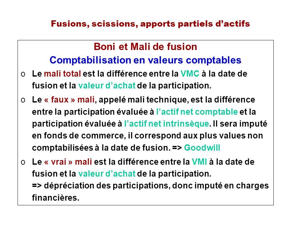 Fusions, scissions, apports partiels dactifs Boni et Mali de fusion Comptabilisation en valeurs comptables oLe mali total est la différence entre la VMC à la date de fusion et la valeur dachat de la participation.