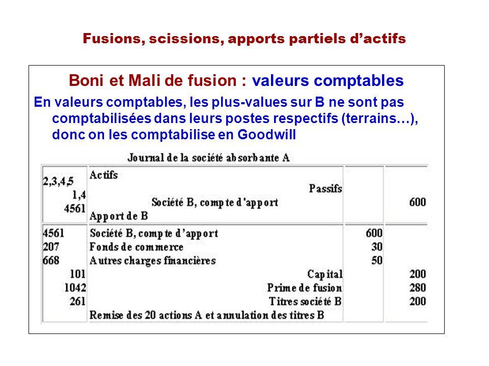Fusions, scissions, apports partiels dactifs Boni et Mali de fusion : valeurs comptables En valeurs comptables, les plus-values sur B ne sont pas comptabilisées dans leurs postes respectifs (terrains…), donc on les comptabilise en Goodwill