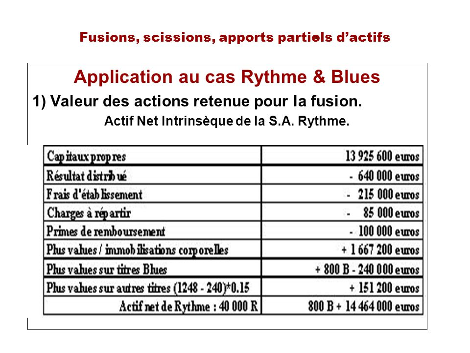 Fusions, scissions, apports partiels dactifs Application au cas Rythme & Blues 1) Valeur des actions retenue pour la fusion. Actif Net Intrinsèque de