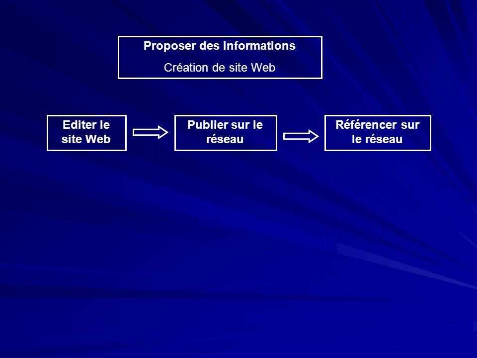 Proposer des informations Création de site Web Editer le site Web Publier sur le réseau Référencer sur le réseau Editeur html et logiciels annexes Annuaire et moteur de recherche Fournisseur daccès et hébergeur