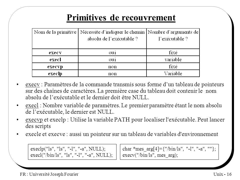Unix - 16 FR : Université Joseph Fourier Primitives de recouvrement execv : Paramètres de la commande transmis sous forme dun tableau de pointeurs sur