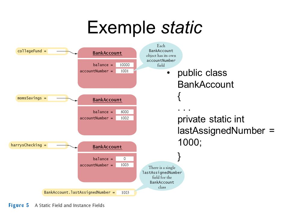 Exemple static public class BankAccount {... private static int lastAssignedNumber = 1000; }