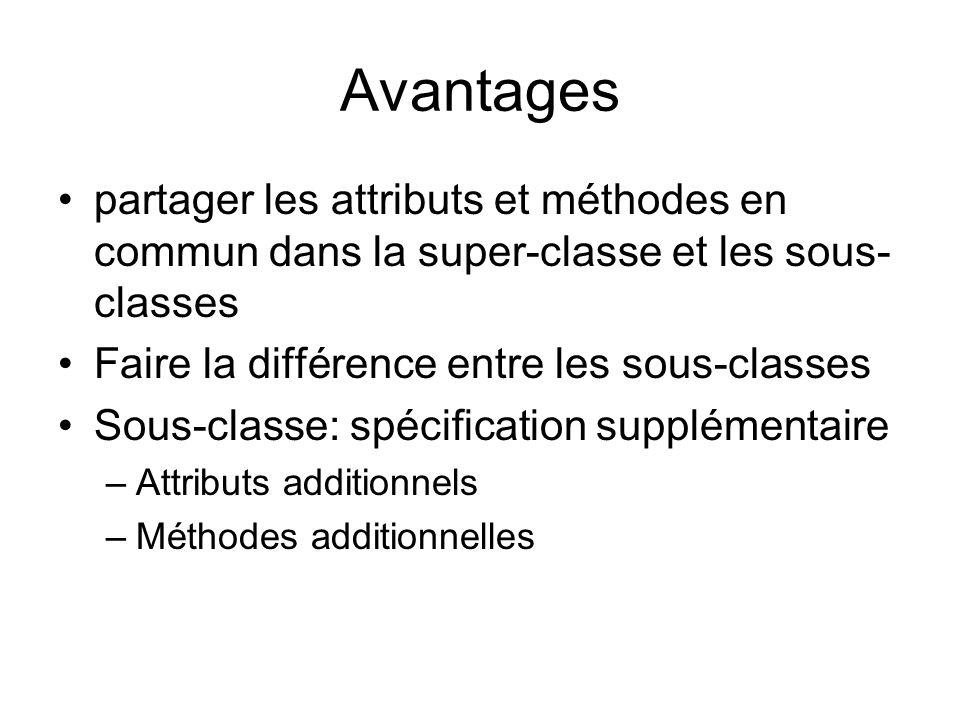 Avantages partager les attributs et méthodes en commun dans la super-classe et les sous- classes Faire la différence entre les sous-classes Sous-classe: spécification supplémentaire –Attributs additionnels –Méthodes additionnelles
