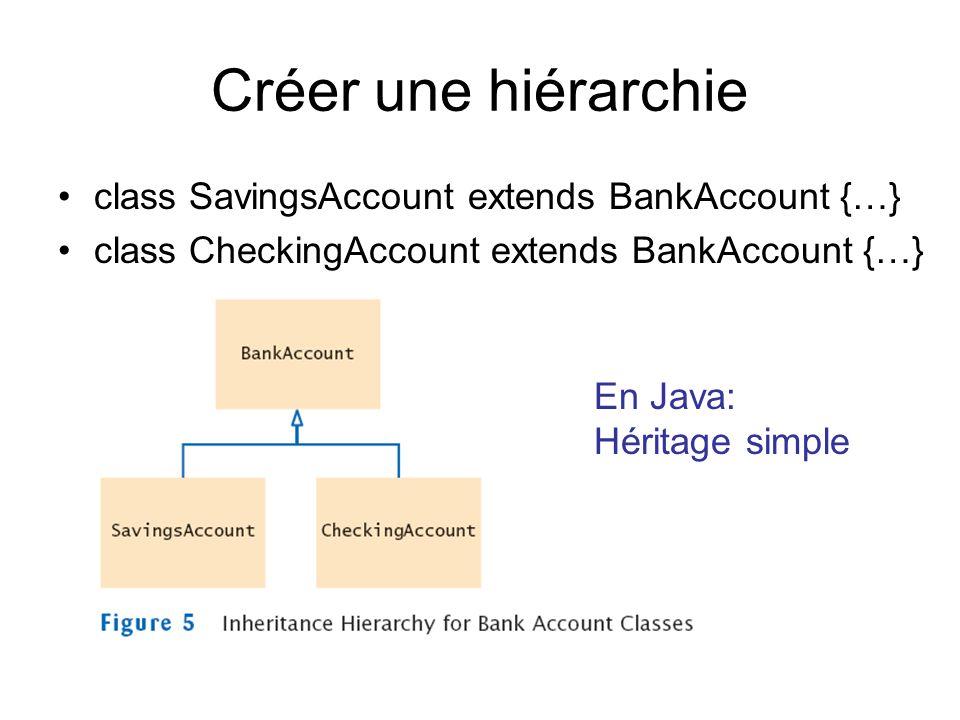 Créer une hiérarchie class SavingsAccount extends BankAccount {…} class CheckingAccount extends BankAccount {…} En Java: Héritage simple