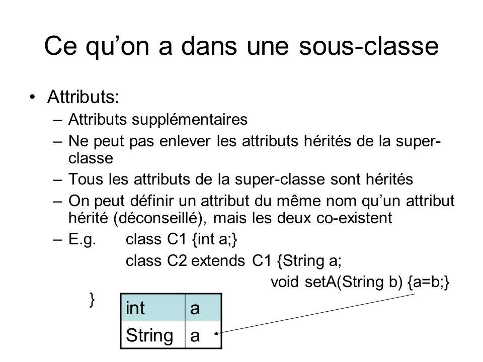 Ce quon a dans une sous-classe Attributs: –Attributs supplémentaires –Ne peut pas enlever les attributs hérités de la super- classe –Tous les attributs de la super-classe sont hérités –On peut définir un attribut du même nom quun attribut hérité (déconseillé), mais les deux co-existent –E.g.