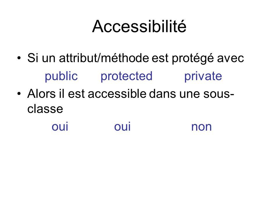 Accessibilité Si un attribut/méthode est protégé avec publicprotectedprivate Alors il est accessible dans une sous- classe oui oui non