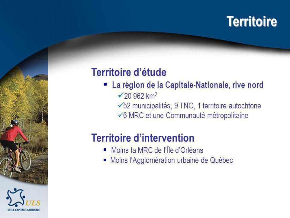 Territoire Territoire détude La région de la Capitale-Nationale, rive nord 20 962 km 2 52 municipalités, 9 TNO, 1 territoire autochtone 6 MRC et une Communauté métropolitaine Territoire dintervention Moins la MRC de lÎle dOrléans Moins lAgglomération urbaine de Québec