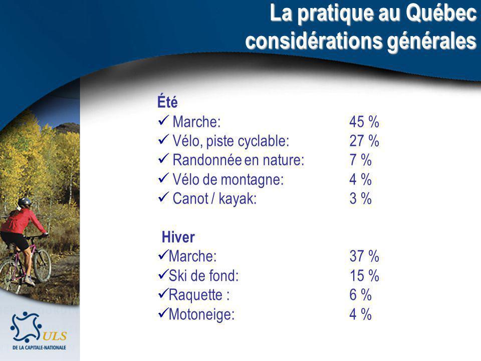 Été Marche: 45 % Vélo, piste cyclable: 27 % Randonnée en nature: 7 % Vélo de montagne: 4 % Canot / kayak: 3 % Hiver Marche: 37 % Ski de fond: 15 % Raquette : 6 % Motoneige: 4 % La pratique au Québec considérations générales